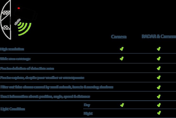 Advantages of the combination radar & video camera
